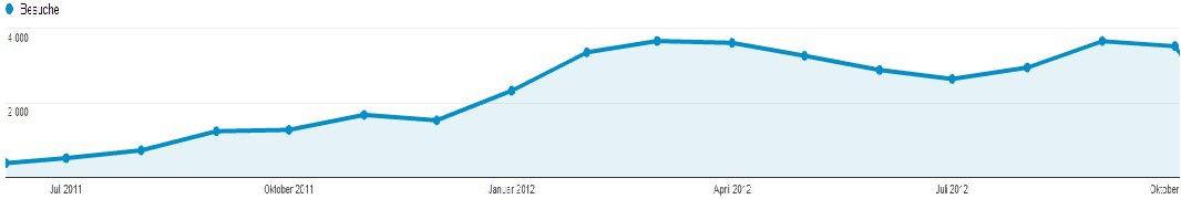 Entwicklung der Besucherzahlen