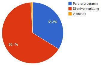 Verteilung Einnahmen